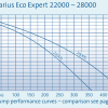 Aquarius Eco Expert 22000-28000