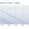 AquaMax-Dry